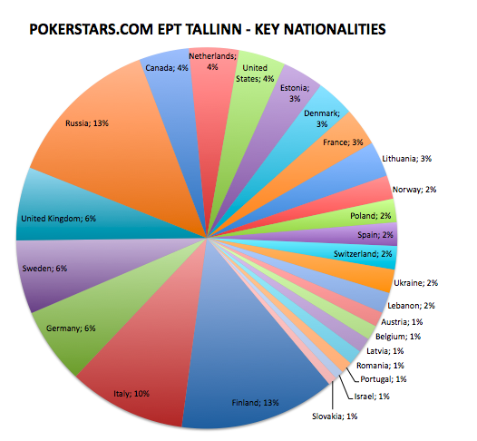 EPT Tallinn nationalities right.jpg